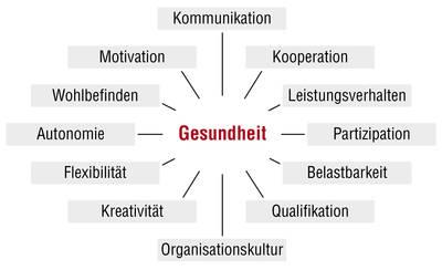 Eine Mindmap zum Wort Gesundheit: Kommunikation, Kooperation, Leistungsverhalten, Partizipation, Belastbarkeit, Qualifikation, Organisationskultur, Kreativität, Flexibilität, Autonomie, Wohlbefinden, Motivation.