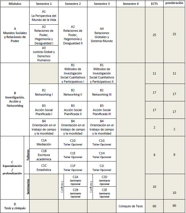 Plan de estudios por semestres