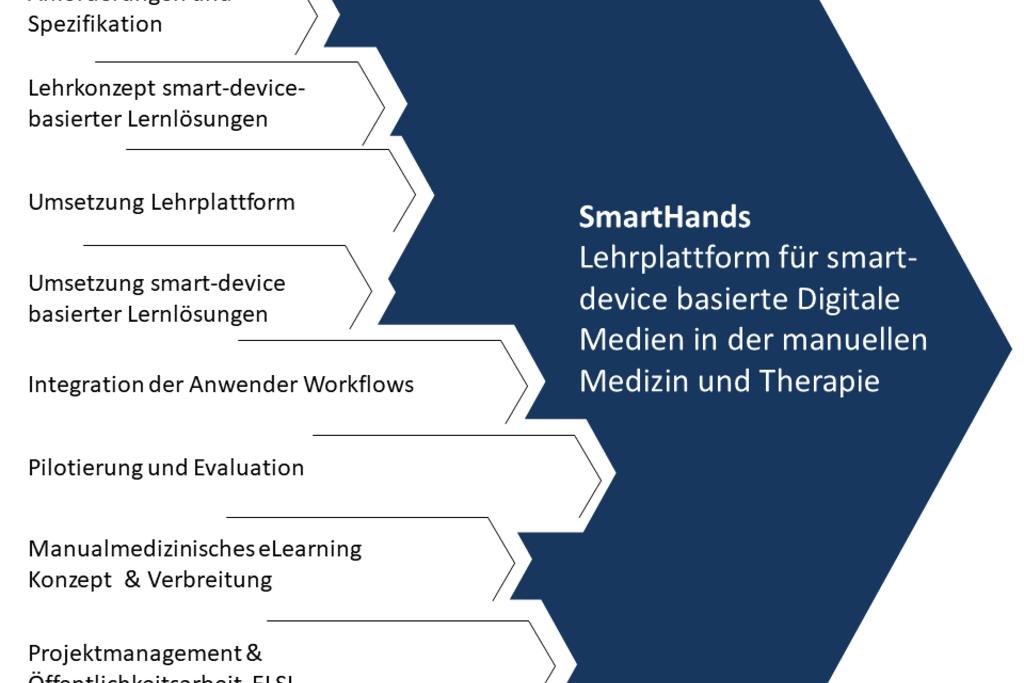 Vergrößern: Zeigt die Arbeitspakete im Forschungsprojekt SmartHands
