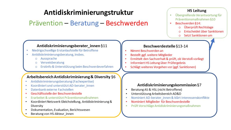 Übersicht über die Antidiskriminierungsstruktur der ASH Berlin